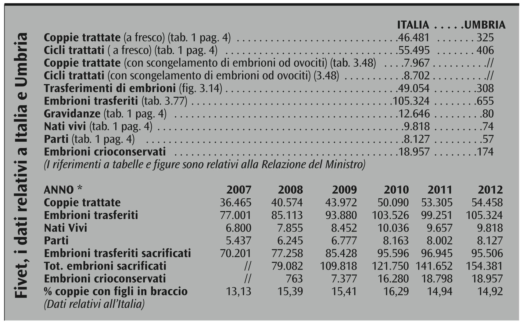 dati FIVET 2014